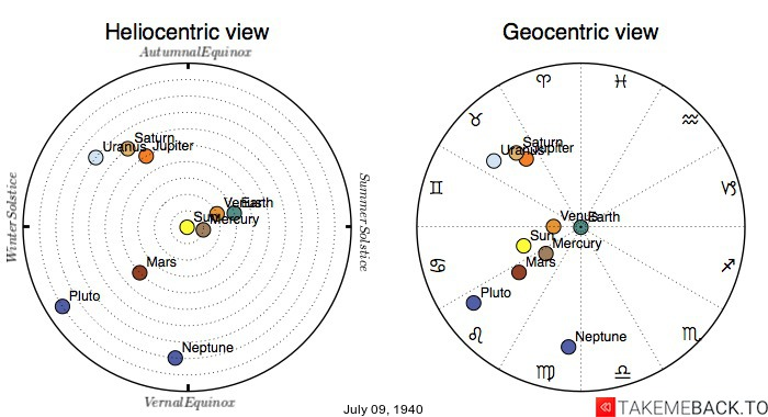 Planetary positions on July 9th, 1940 - Heliocentric and Geocentric views