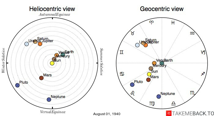 Planetary positions on August 1st, 1940 - Heliocentric and Geocentric views