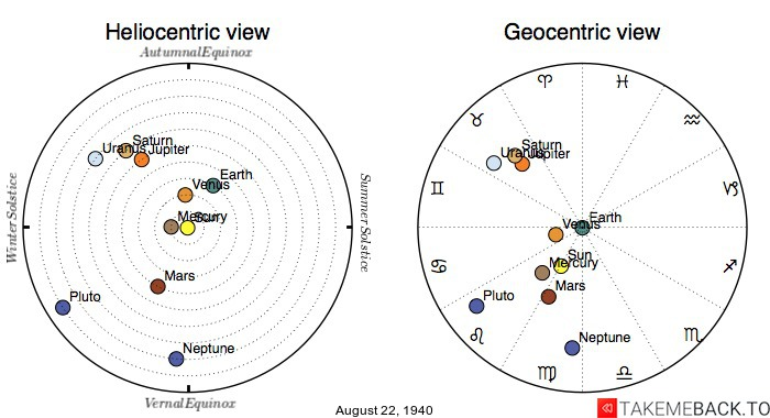 Planetary positions on August 22nd, 1940 - Heliocentric and Geocentric views