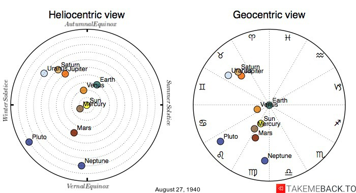 Planetary positions on August 27th, 1940 - Heliocentric and Geocentric views