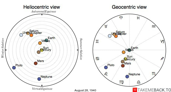 Planetary positions on August 28th, 1940 - Heliocentric and Geocentric views