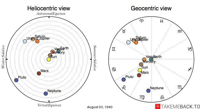 Planetary positions on August 3rd, 1940 - Heliocentric and Geocentric views