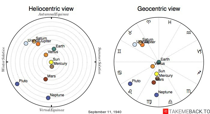 Planetary positions on September 11th, 1940 - Heliocentric and Geocentric views