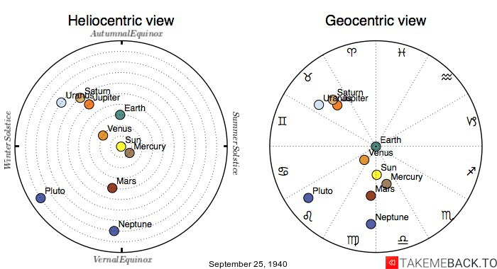 Planetary positions on September 25th, 1940 - Heliocentric and Geocentric views