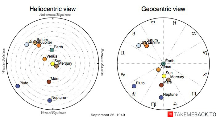 Planetary positions on September 26th, 1940 - Heliocentric and Geocentric views