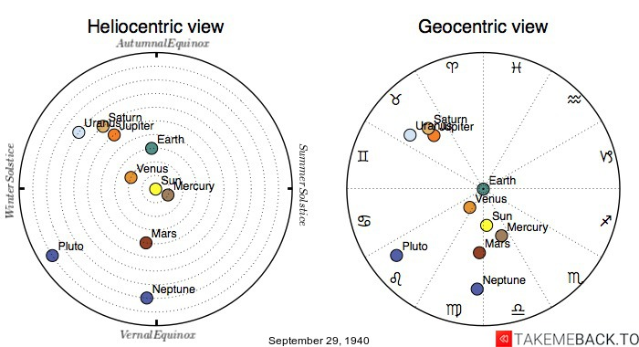 Planetary positions on September 29th, 1940 - Heliocentric and Geocentric views
