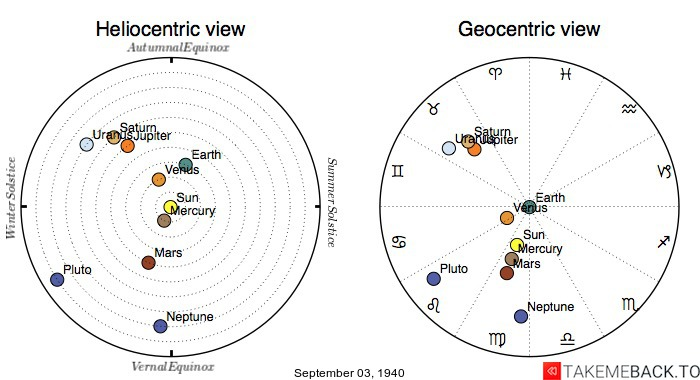 Planetary positions on September 3rd, 1940 - Heliocentric and Geocentric views