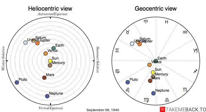Planetary positions on September 8th, 1940 - Heliocentric and Geocentric views
