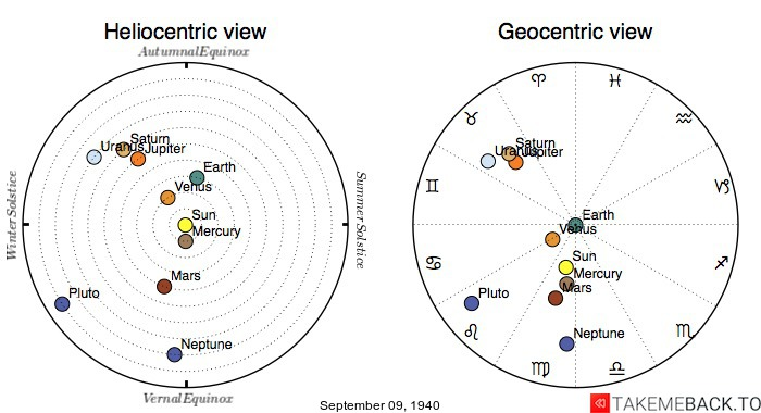Planetary positions on September 9th, 1940 - Heliocentric and Geocentric views