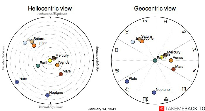 Planetary positions on January 14th, 1941 - Heliocentric and Geocentric views