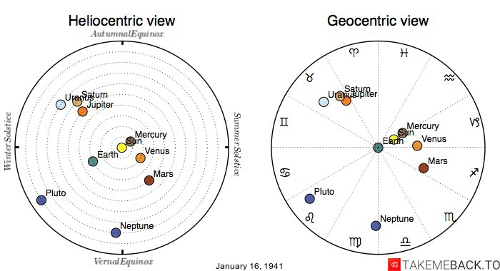 Planetary positions on January 16th, 1941 - Heliocentric and Geocentric views