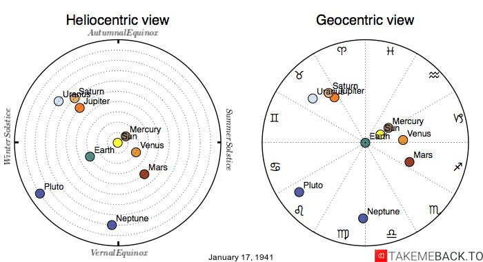 Planetary positions on January 17th, 1941 - Heliocentric and Geocentric views