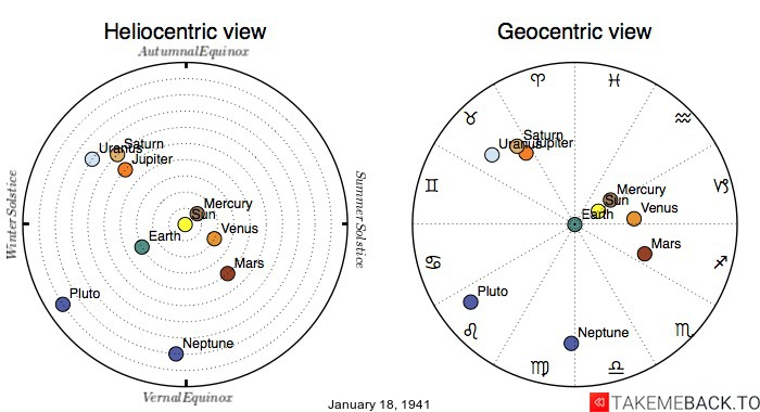 Planetary positions on January 18th, 1941 - Heliocentric and Geocentric views