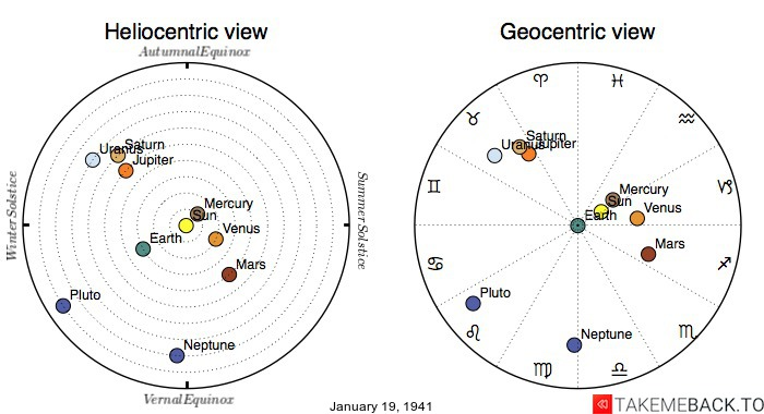Planetary positions on January 19th, 1941 - Heliocentric and Geocentric views