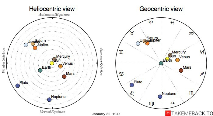 Planetary positions on January 22nd, 1941 - Heliocentric and Geocentric views