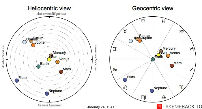 Planetary positions on January 24th, 1941 - Heliocentric and Geocentric views