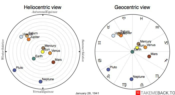 Planetary positions on January 28th, 1941 - Heliocentric and Geocentric views