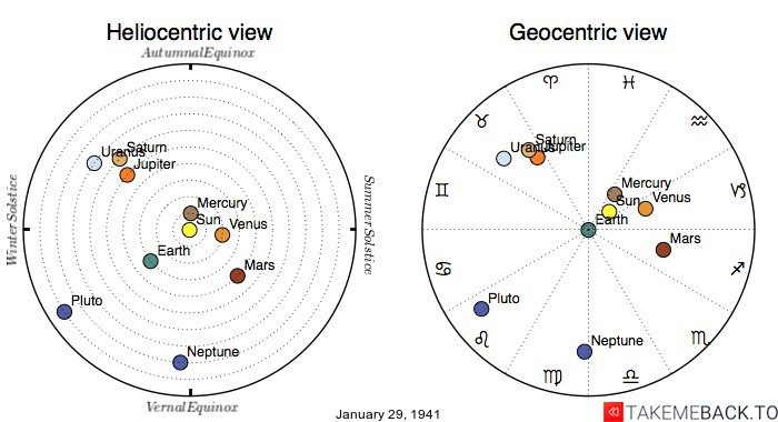 Planetary positions on January 29th, 1941 - Heliocentric and Geocentric views