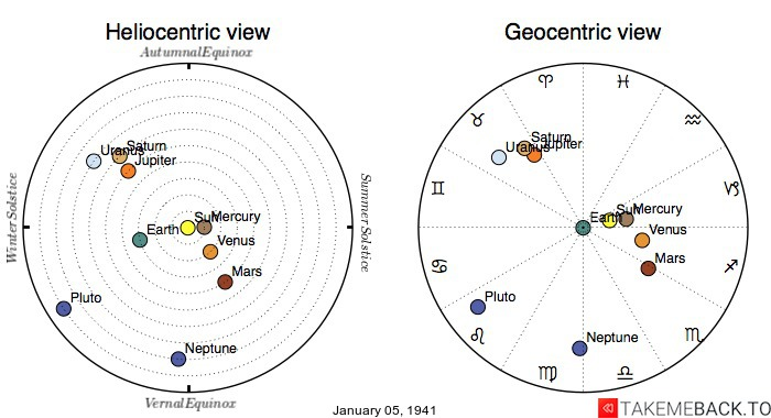 Planetary positions on January 5th, 1941 - Heliocentric and Geocentric views