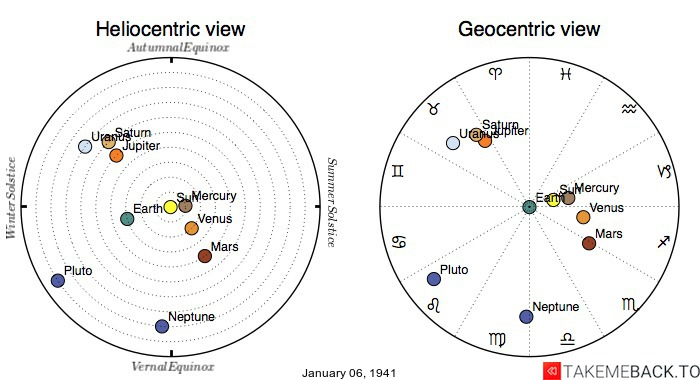 Planetary positions on January 6th, 1941 - Heliocentric and Geocentric views