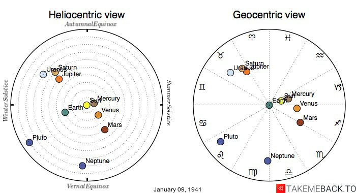 Planetary positions on January 9th, 1941 - Heliocentric and Geocentric views