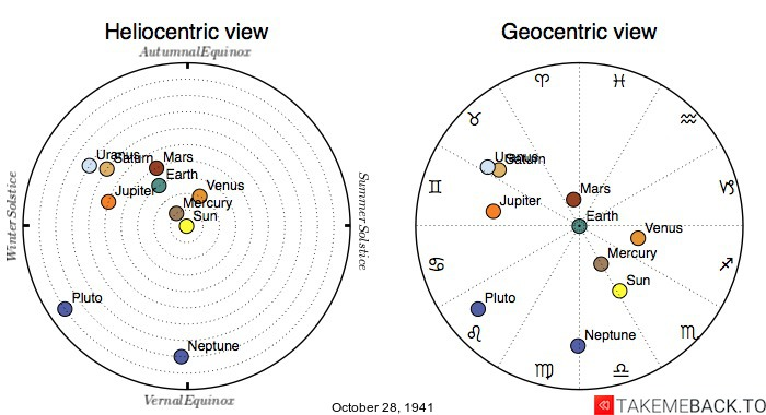 Planetary positions on October 28th, 1941 - Heliocentric and Geocentric views