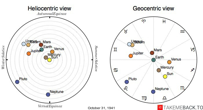 Planetary positions on October 31, 1941 - Heliocentric and Geocentric views