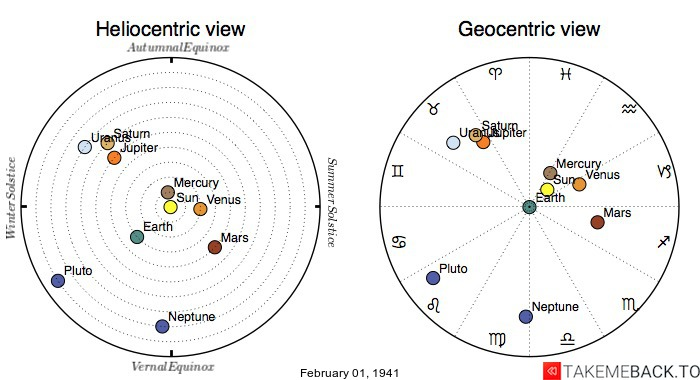 Planetary positions on February 1st, 1941 - Heliocentric and Geocentric views
