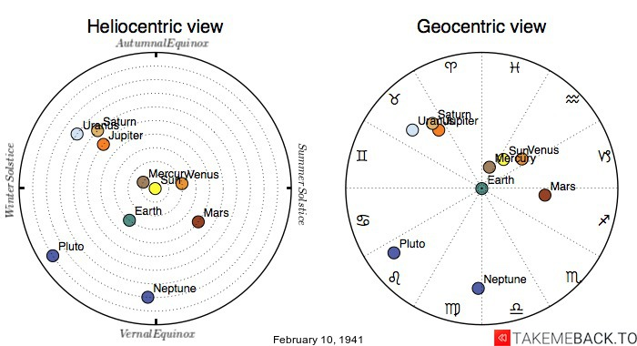 Planetary positions on February 10th, 1941 - Heliocentric and Geocentric views