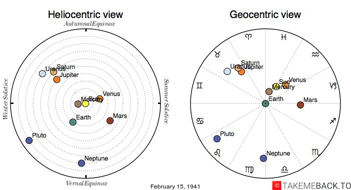 Planetary positions on February 15th, 1941 - Heliocentric and Geocentric views