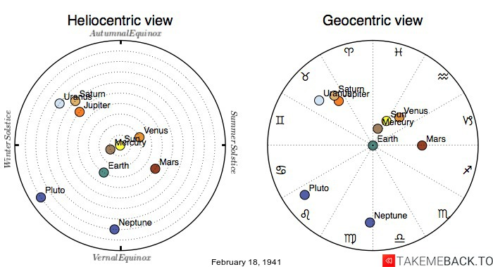 Planetary positions on February 18th, 1941 - Heliocentric and Geocentric views