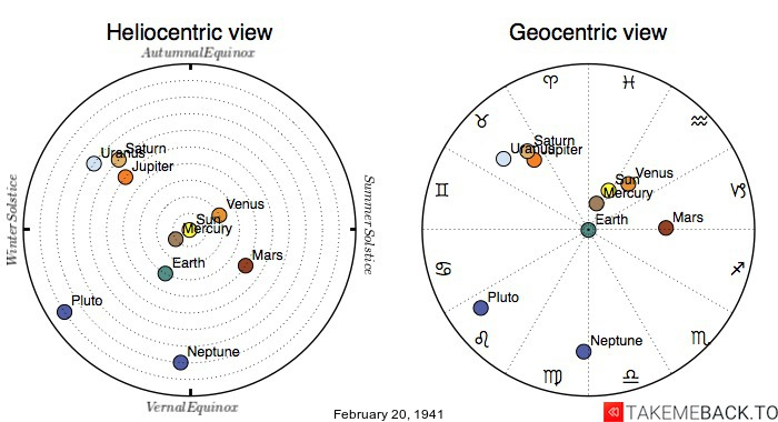 Planetary positions on February 20th, 1941 - Heliocentric and Geocentric views