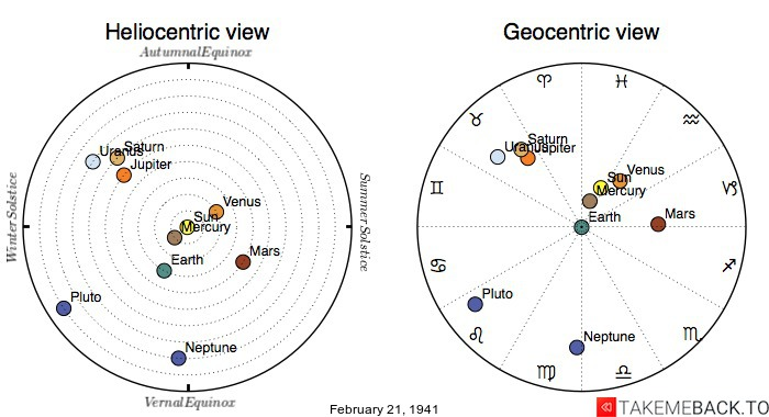Planetary positions on February 21, 1941 - Heliocentric and Geocentric views