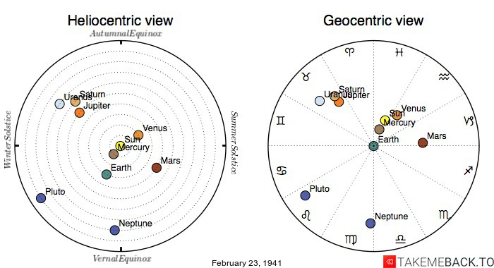 Planetary positions on February 23rd, 1941 - Heliocentric and Geocentric views