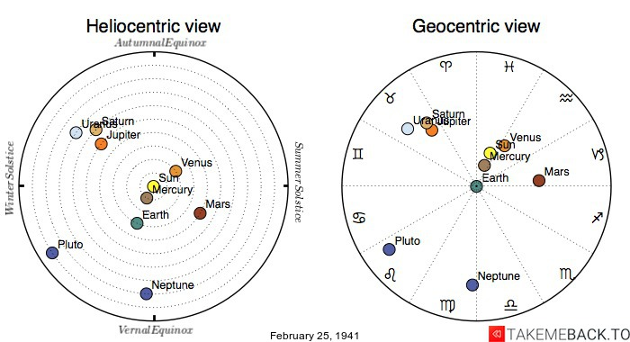 Planetary positions on February 25th, 1941 - Heliocentric and Geocentric views
