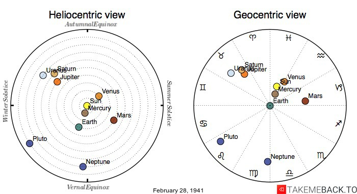 Planetary positions on February 28th, 1941 - Heliocentric and Geocentric views