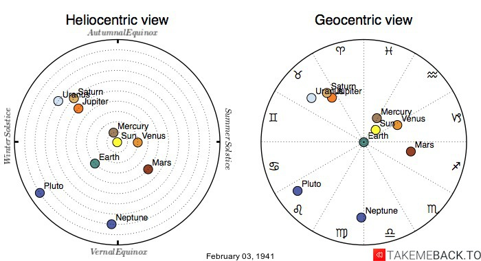 Planetary positions on February 3rd, 1941 - Heliocentric and Geocentric views