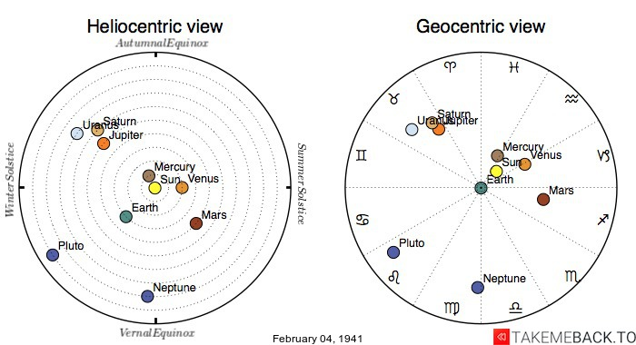 Planetary positions on February 4th, 1941 - Heliocentric and Geocentric views