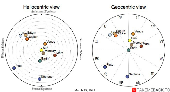 Planetary positions on March 13th, 1941 - Heliocentric and Geocentric views