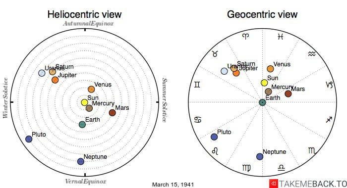Planetary positions on March 15th, 1941 - Heliocentric and Geocentric views