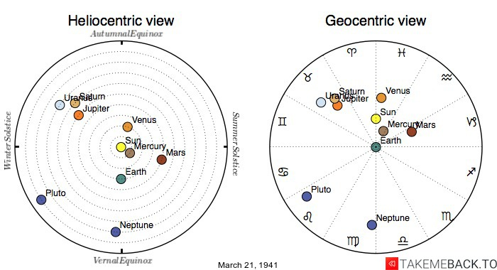 Planetary positions on March 21st, 1941 - Heliocentric and Geocentric views