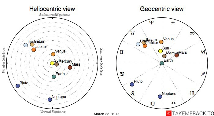 Planetary positions on March 28th, 1941 - Heliocentric and Geocentric views
