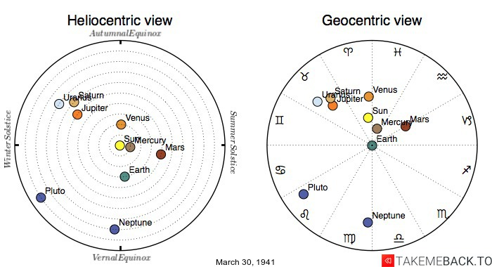 Planetary positions on March 30th, 1941 - Heliocentric and Geocentric views