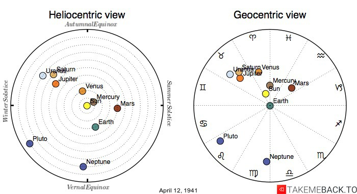 Planetary positions on April 12th, 1941 - Heliocentric and Geocentric views