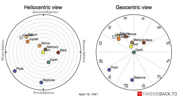 Planetary positions on April 19, 1941 - Heliocentric and Geocentric views