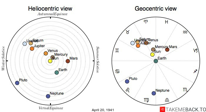 Planetary positions on April 20th, 1941 - Heliocentric and Geocentric views