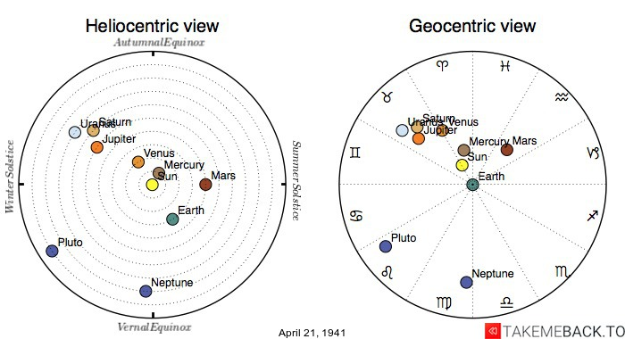 Planetary positions on April 21st, 1941 - Heliocentric and Geocentric views