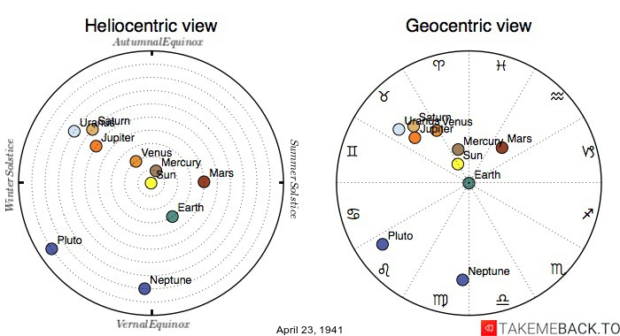 Planetary positions on April 23rd, 1941 - Heliocentric and Geocentric views