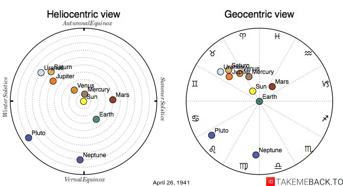 Planetary positions on April 26th, 1941 - Heliocentric and Geocentric views