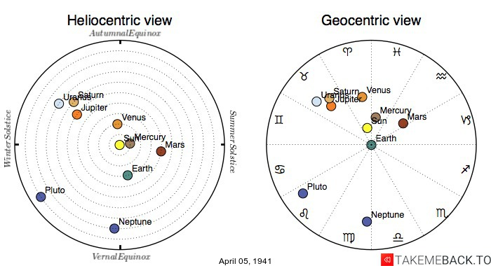 Planetary positions on April 05, 1941 - Heliocentric and Geocentric views